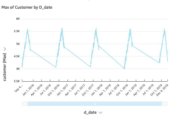 bdb1237 trend analysis 6