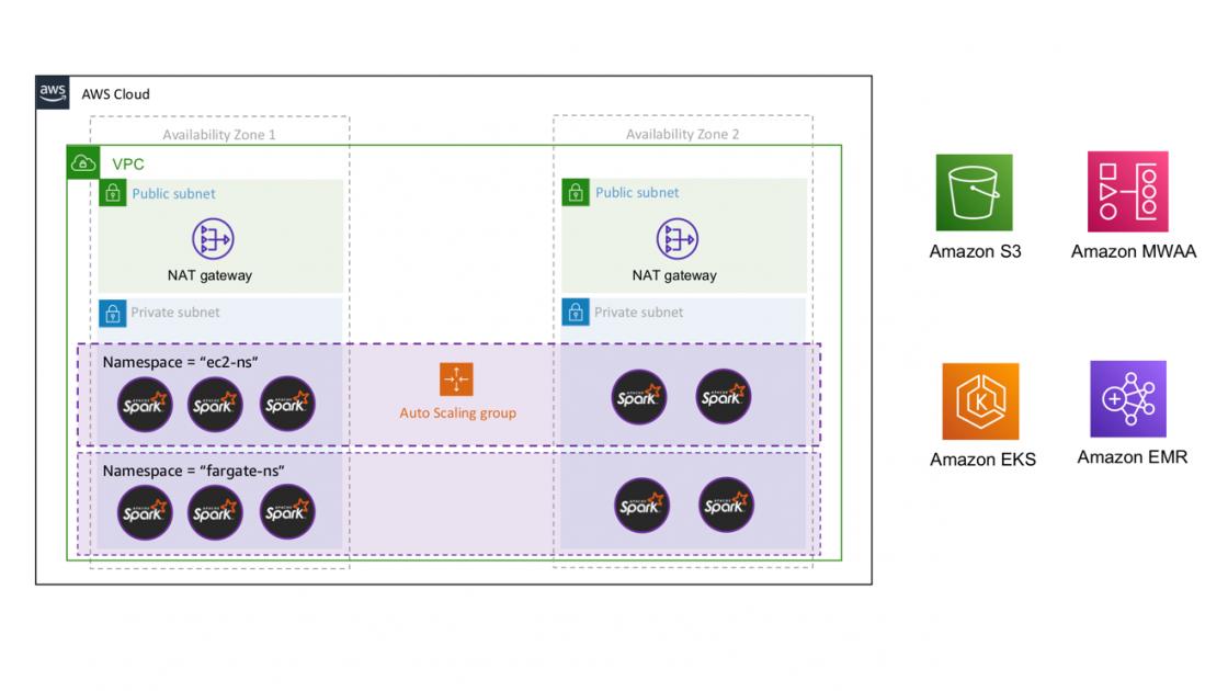 Manage and process your big data workflows with Amazon MWAA and Amazon EMR on Amazon EKS - RapidAPI