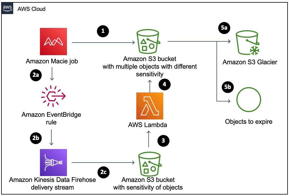 Automate the archival and deletion of sensitive data using Amazon Macie