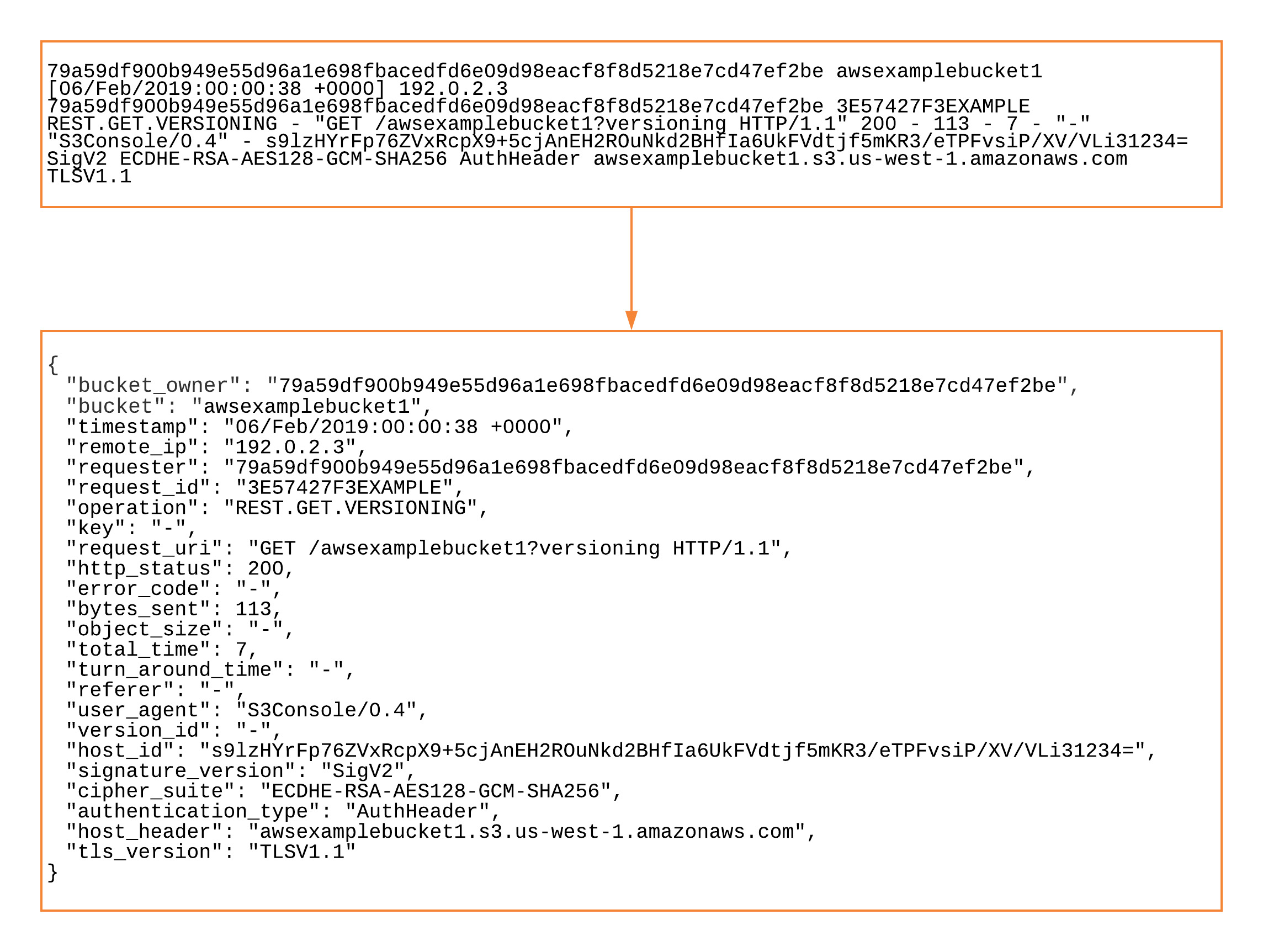 Preprocess logs for anomaly detection in Amazon ES