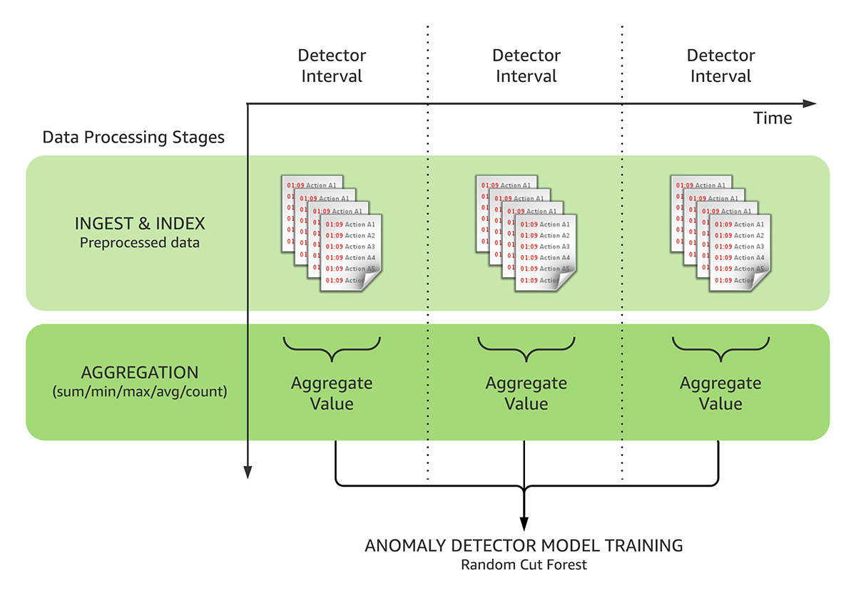 Preprocess logs for anomaly detection in Amazon ES | Amazon Web Services