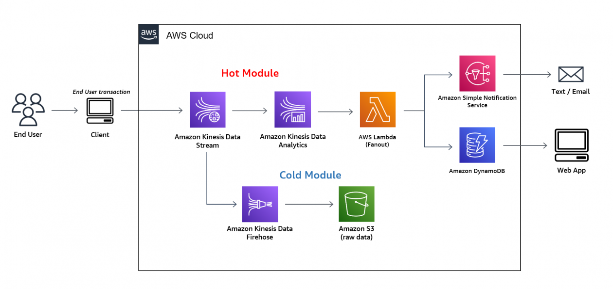 Build a real-time streaming analytics pipeline with the AWS CDK | Amazon Web Services