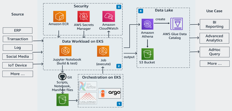 Build a SQL-based ETL pipeline with Apache Spark on Amazon EKS | Amazon Web Services
