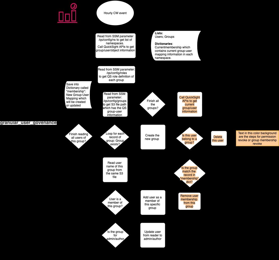 GA Workflow 2