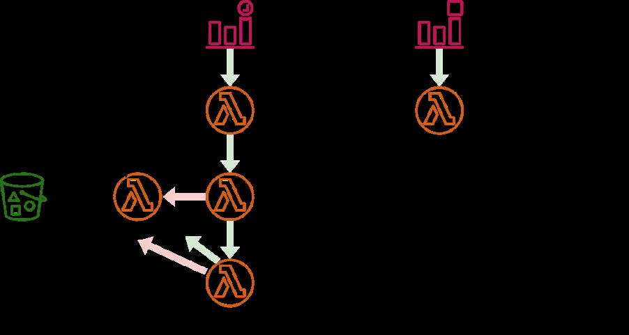 lambdas workflow
