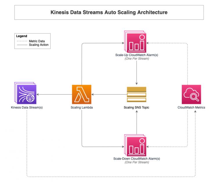 Auto scaling Amazon Kinesis Data Streams using Amazon CloudWatch and AWS Lambda | Amazon Web Services