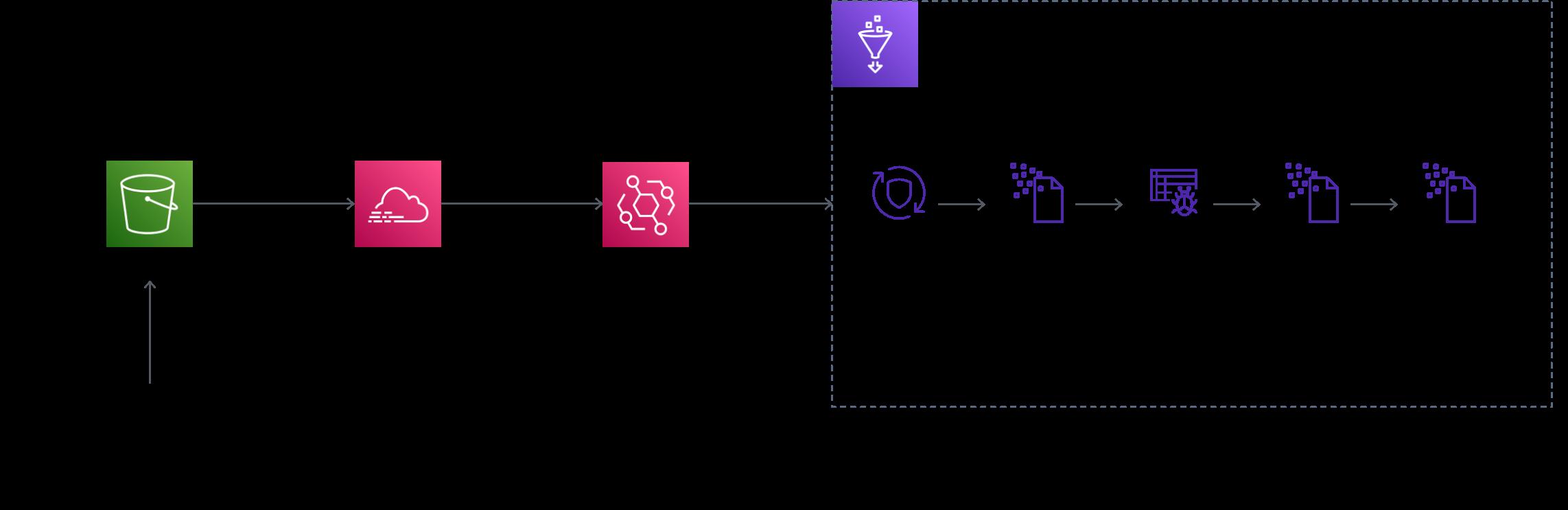 glue event driven workflow
