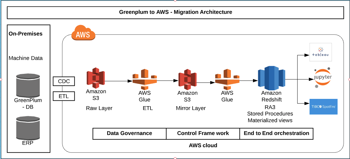 How GE Healthcare modernized their data platform using a Lake House Architecture | Amazon Web Services