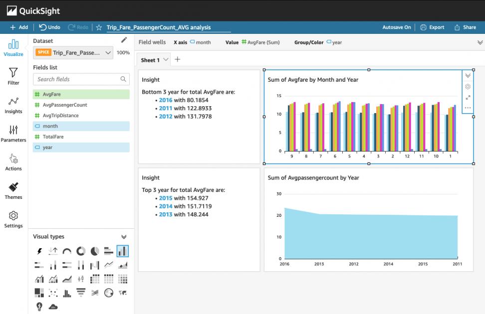 Visualize data using Apache Spark running on Amazon EMR with Amazon QuickSight | Amazon Web Services