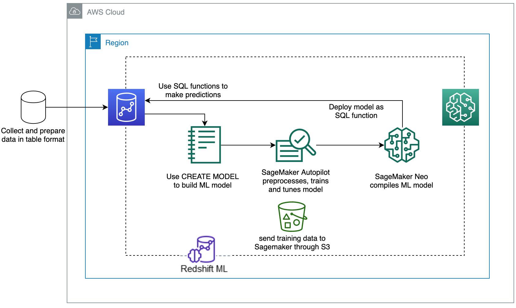 Amazon Redshift ML Architecture