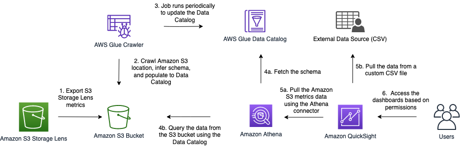 Solution Architecture for Amazon S3 Storage Lens custom metrics