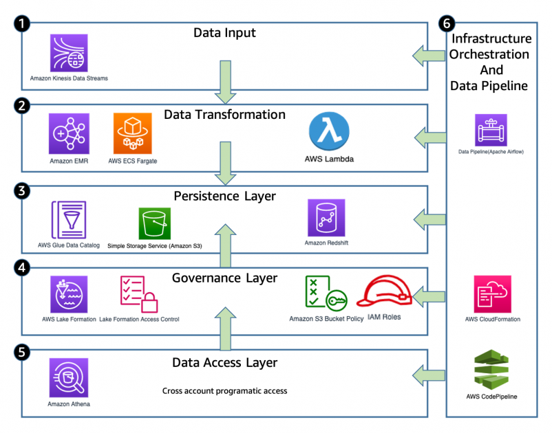 How MOIA built a fully automated GDPR compliant data lake using AWS Lake Formation, AWS Glue, and AWS CodePipeline | Amazon Web Services