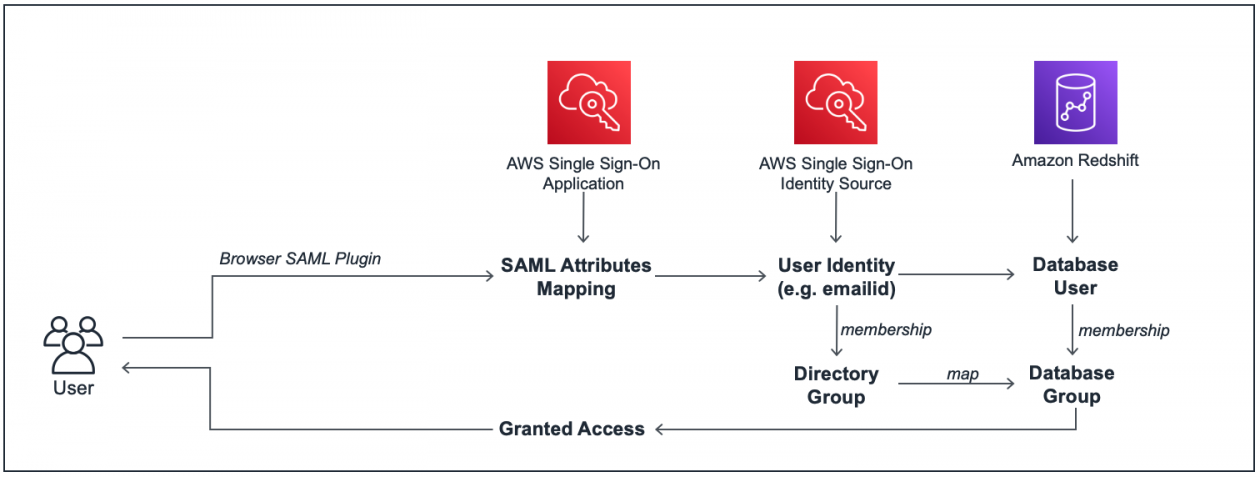 Federated authentication to Amazon Redshift using AWS Single Sign-On | Amazon Web Services