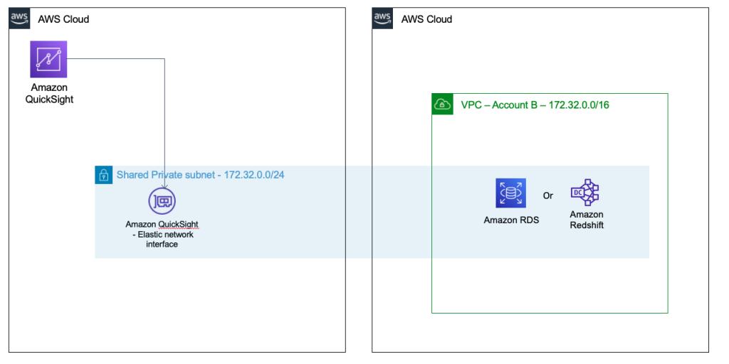 Quicksight-VPC-sharing-deployment-architecture