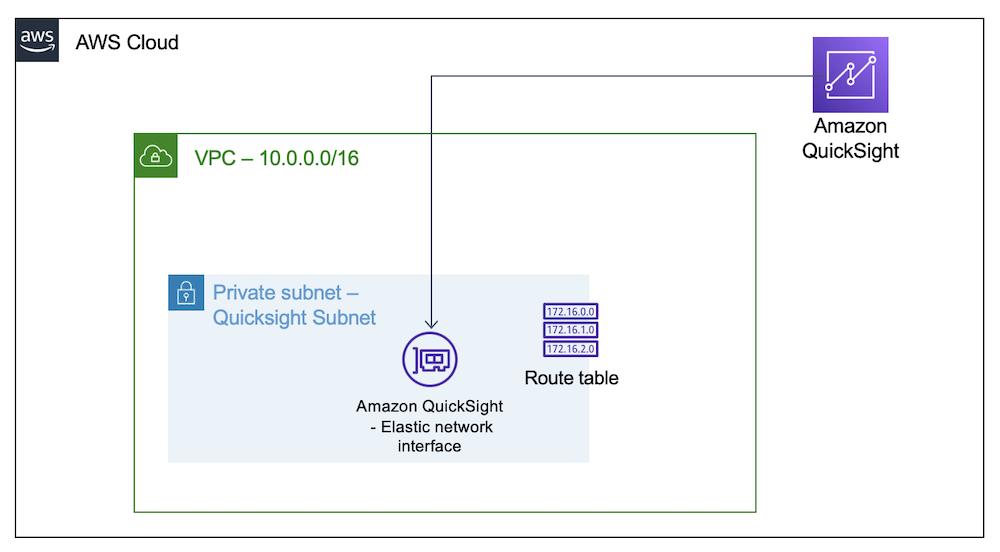 Quicksight-ENI-VPC-Deployment