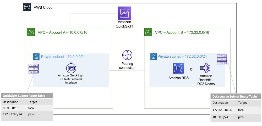 Quiclsight-VPC-Peering-Deployment-Architecture