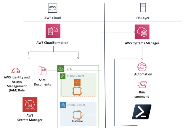 Using AWS Systems Manager Automation and AWS CloudFormation