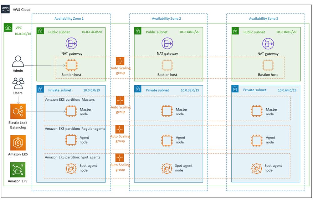 cloudbees core on a w s architecture diagram