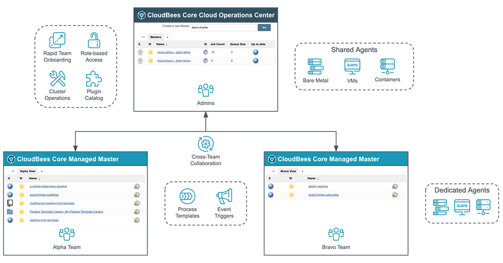 A tale from the trenches: The CloudBees Core on AWS Quick