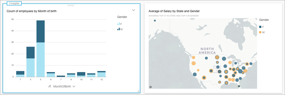 analyzing the data in Amazon QuickSight