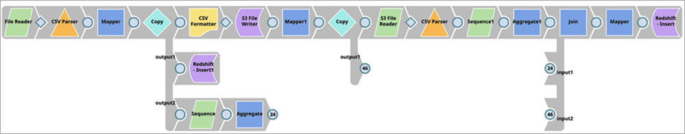 SnapLogic pipeline