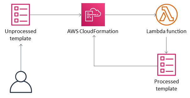 cloudwatch cloudformation diagram