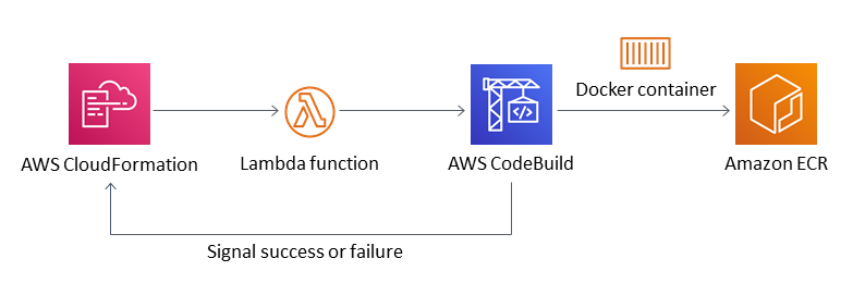code build signaling to a w s cloud formation