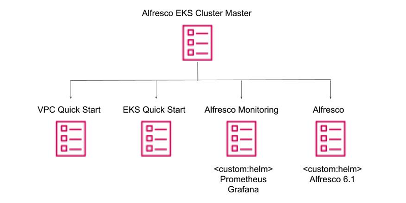 amazon e k s cluster master diagram