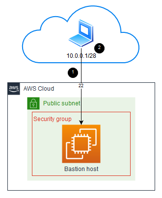 external user accessing bastion host in security group by using port 22