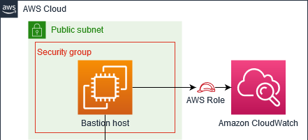 bastion host uses i a m role to access cloudwatch log group