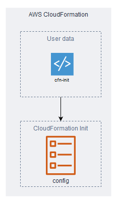 cfn-init directs execution of config sets inside cloudformation init.