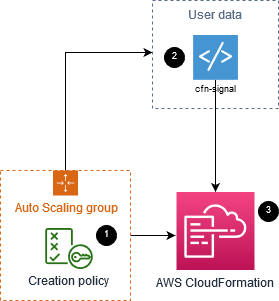 three step process for signaling a w s cloudformation.
