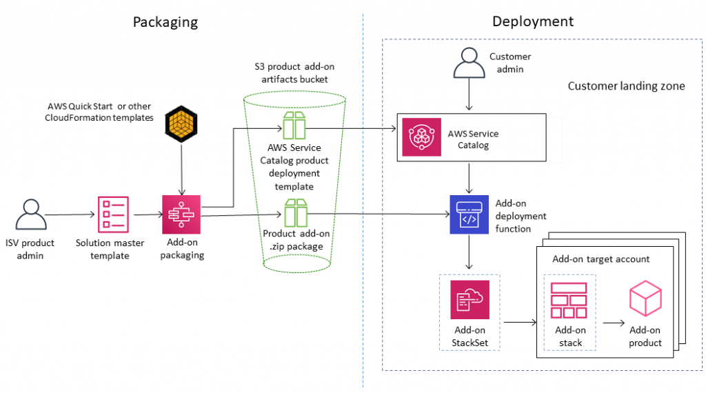 diagram showing detailed view of packaging and deployment processes.