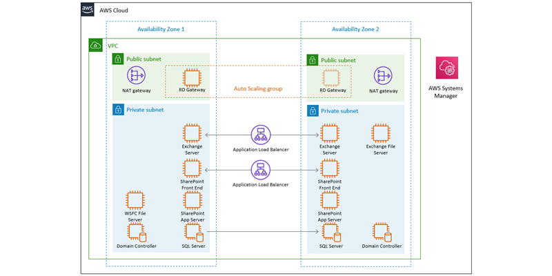 Architecture diagram of Microsoft workloads in a development or test environment.