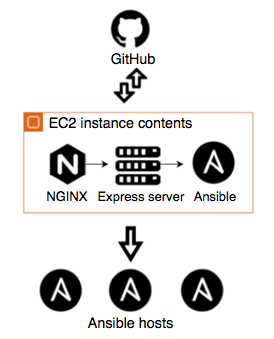 Diagram of the process of automating Ansible playbook deployment with EC2 and GitHub