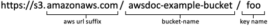 Illustrated URL with callouts—https://s3.amazonaws.com/awsdoc-example-bucket/foo awsdoc-example-bucket = bucket name foo = key name