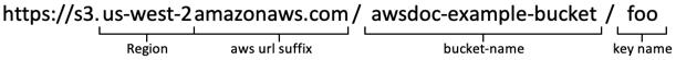 https://s3.us-west-2.amazonaws.com/awsdoc-example-bucket/foo us-west-2 = region awsdoc-example-bucket = bucket name foo = key name
