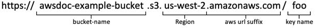Illustrated URL with callouts—https://awsdoc-example-bucket.s3.us-west-2.amazonaws.com/foo awsdoc-example-bucket=bucket name us-west-2 = Region foo = key name
