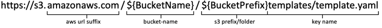 This image shows the template URL highlighting the elements that form the URL.