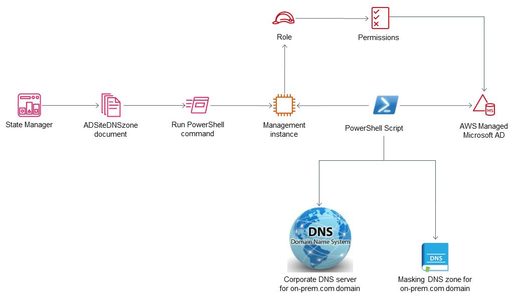 Domain controller masking architecture diagram.