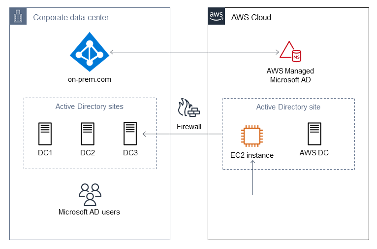 Microsoft AD environment with firewall