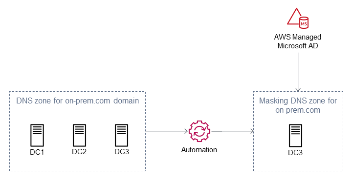 Overview of domain controller location