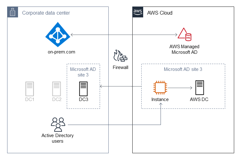Microsoft AD environment with domain controller masking