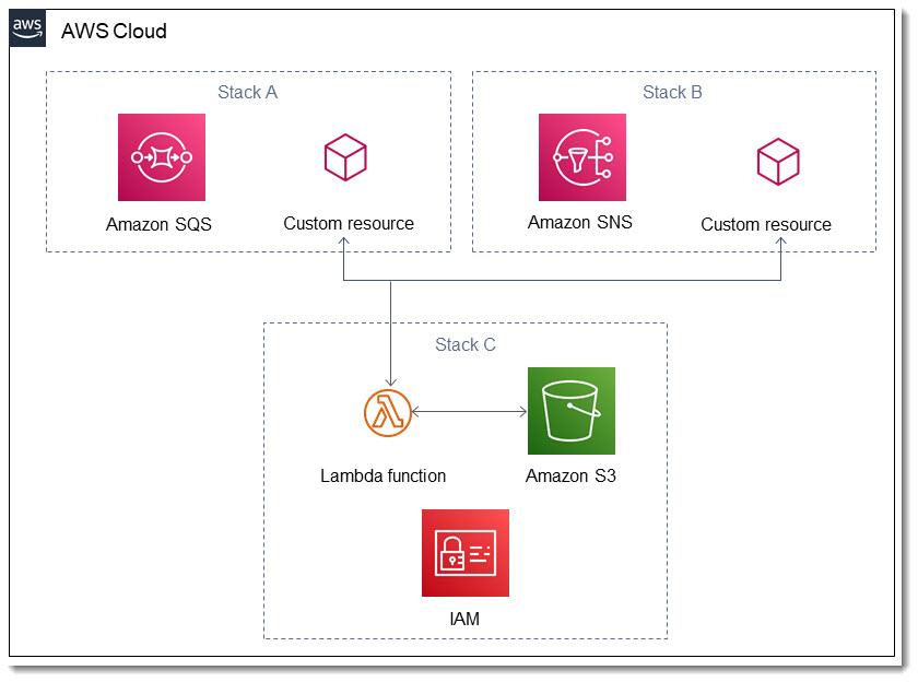 Three CloudFormation stacks