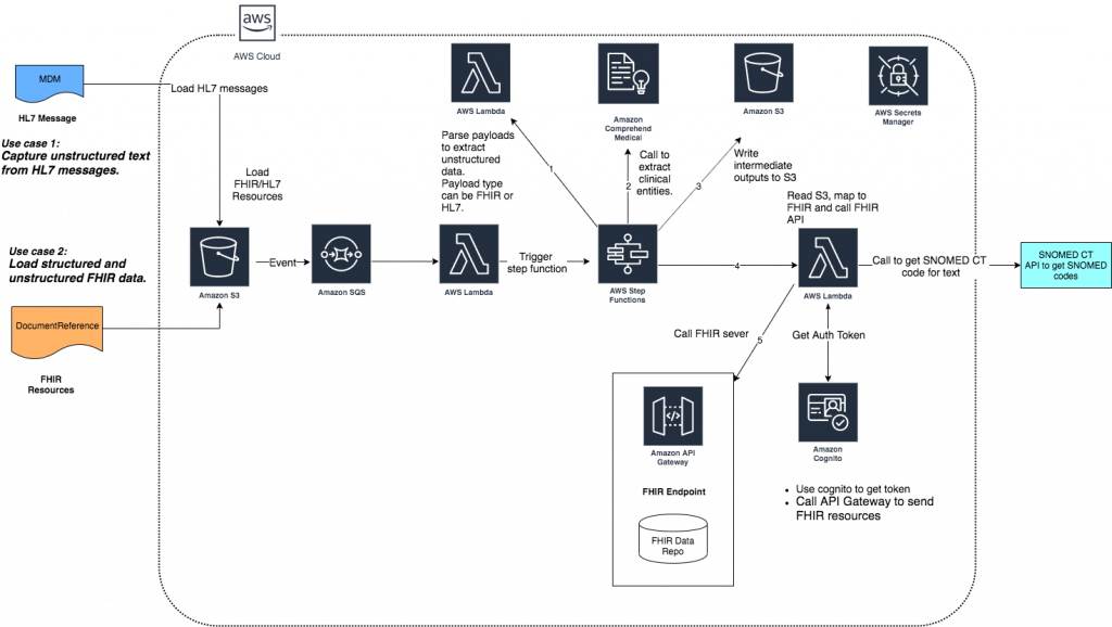 Achieve Healthcare Interoperability By Integrating Amazon Comprehend Medical With Fhir Aws For Industries