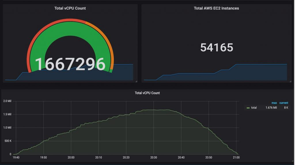 AWS Scale: 1.66M vcpus - All on EC2 Spot