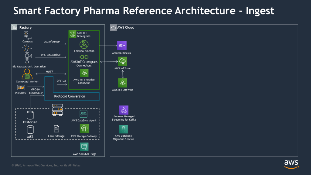 smart factory pharma architecture ingest