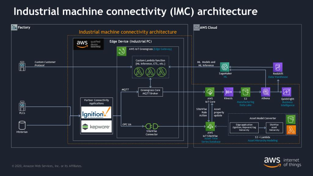 industrial machine connectivity (IMC) architecture