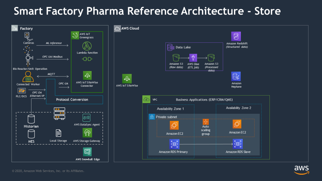 smart factory pharma reference architecture -- store