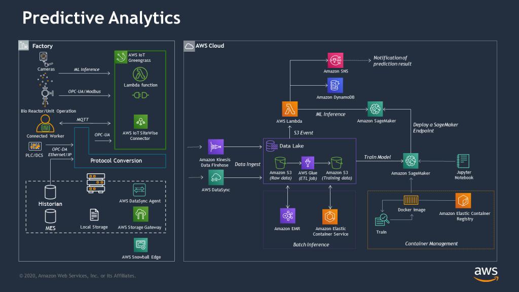 predictive analytics architecture